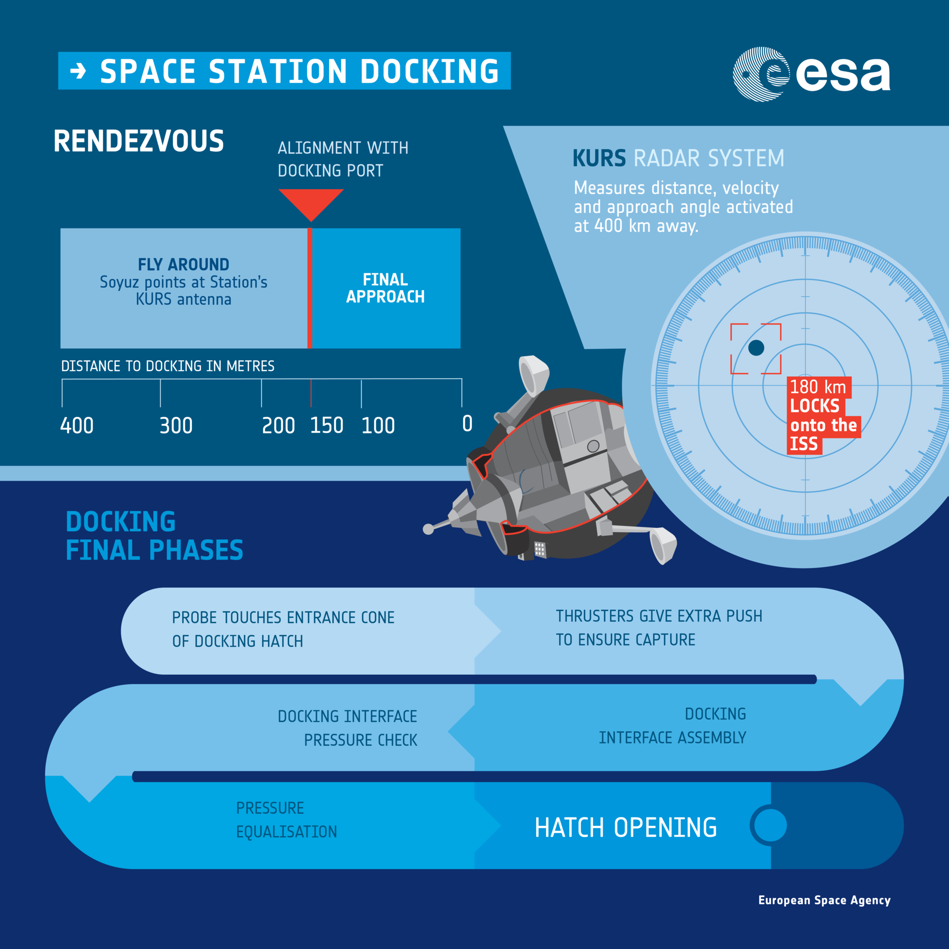 Docking to the Space Station infographic