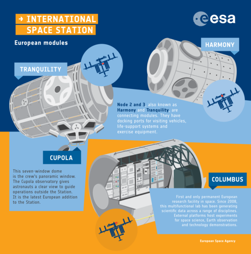 European modules on the Space Station: an infographic