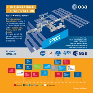 International Space Station: an infographic