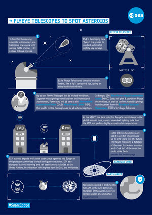 Infographic: Flyeye telescopes to spot asteroids