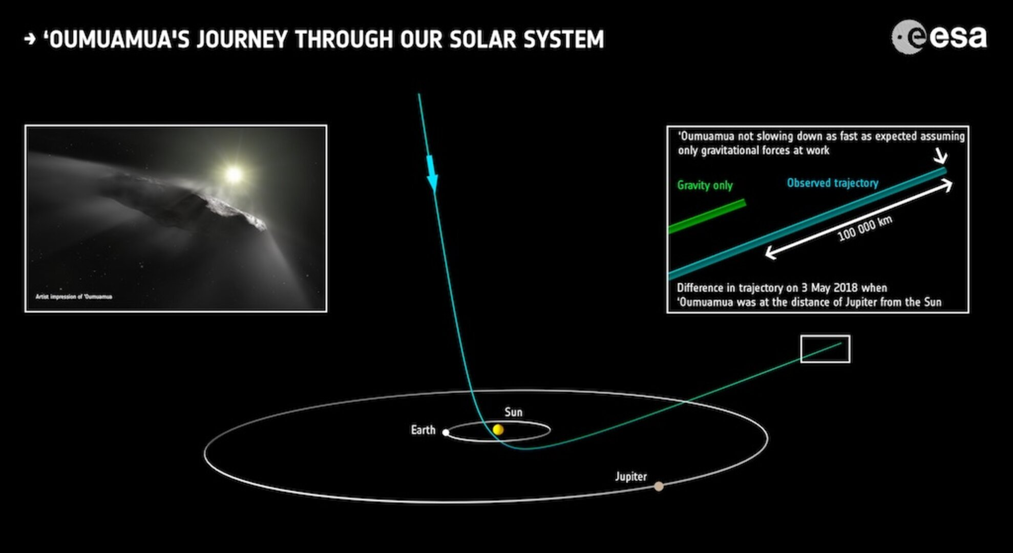 'Oumuamua's journey through our Solar System