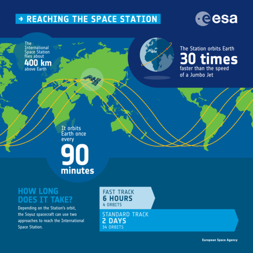 Reaching the Space Station infographic