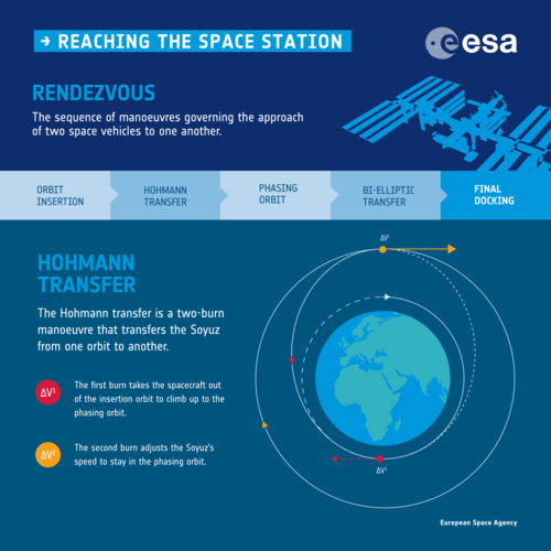 Rendezvous with the Space Station infographic