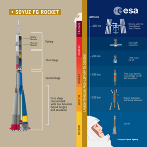 Soyuz FG rocket infographic and liftoff sequence