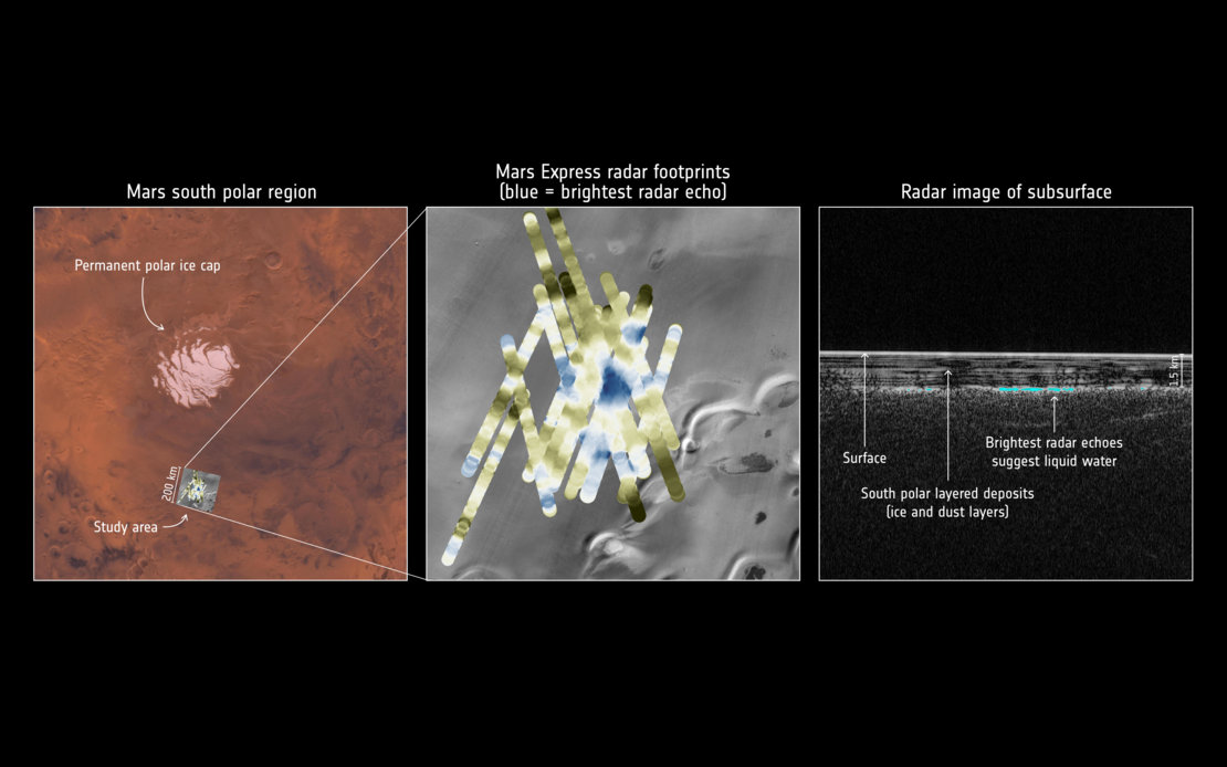 Mars Express detects water buried under the south pole of Mars