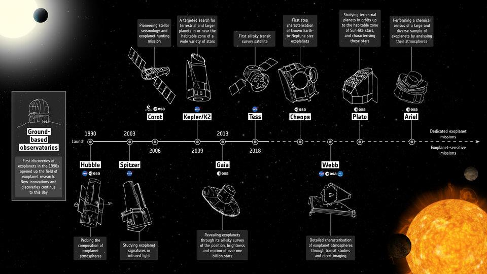 Cronologia della missione degli esopianeti