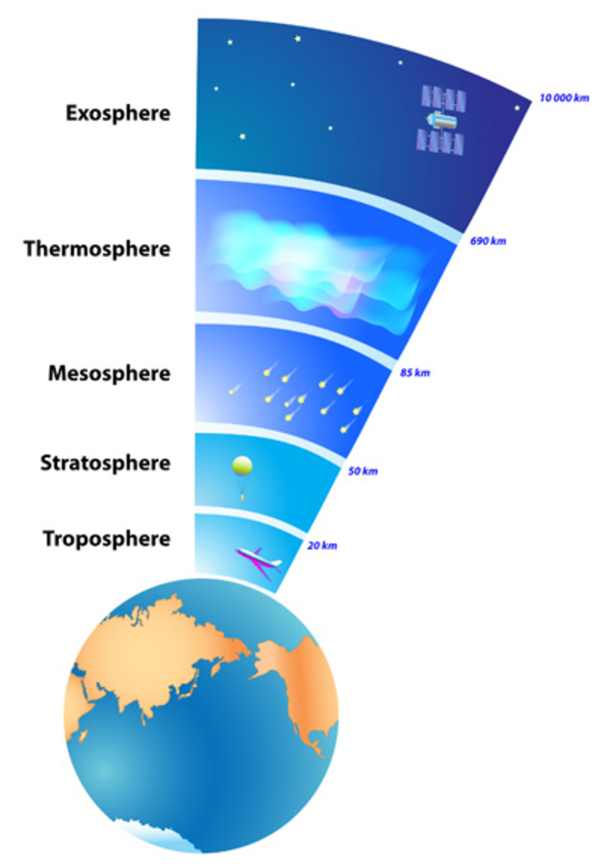 ESA - Layers of Earth's atmosphere