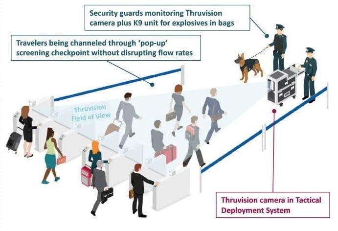 Thruvision teraherts la scansione di persone che passano per oggetti nascosti