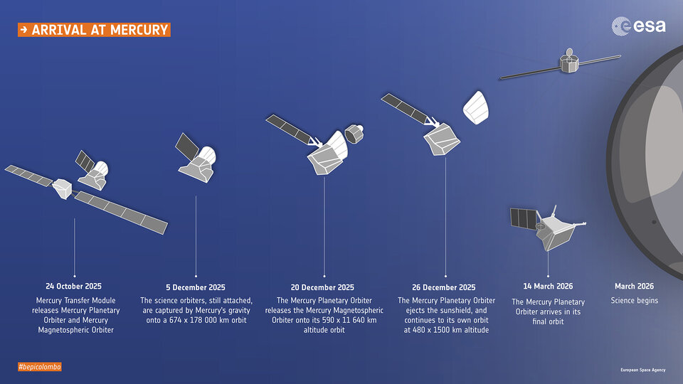 BepiColombo arrival at Mercury timeline