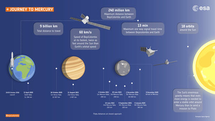 BepiColombo journey to Mercury