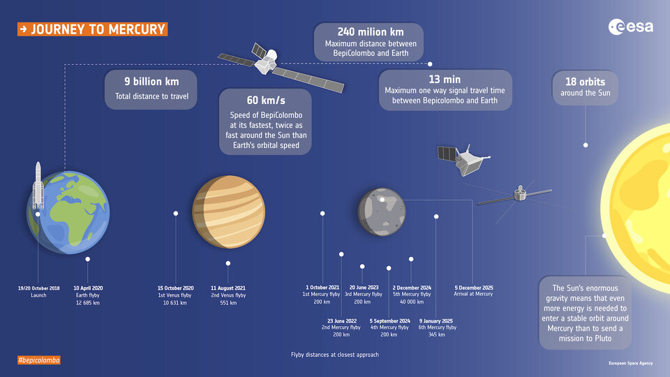 Milestones along BepiColombo's journey to Mercury