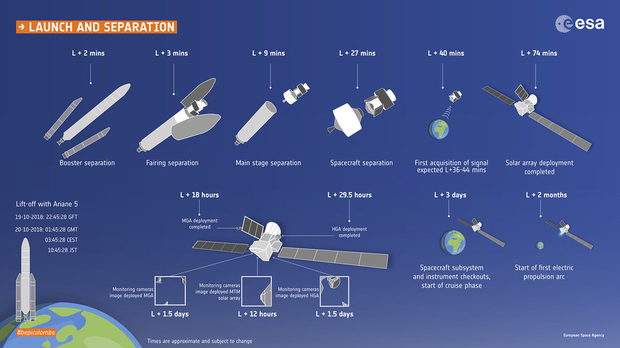 BepiColombo launch and separation timeline