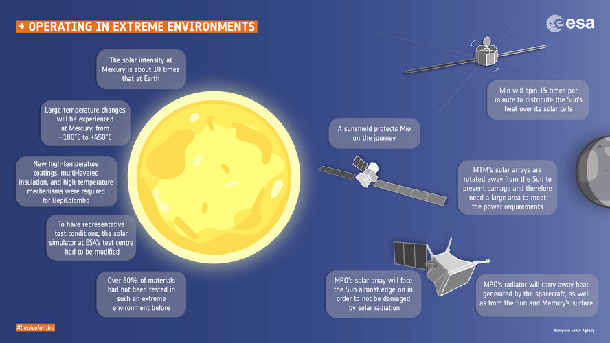 BepiColombo: operating in extreme environments