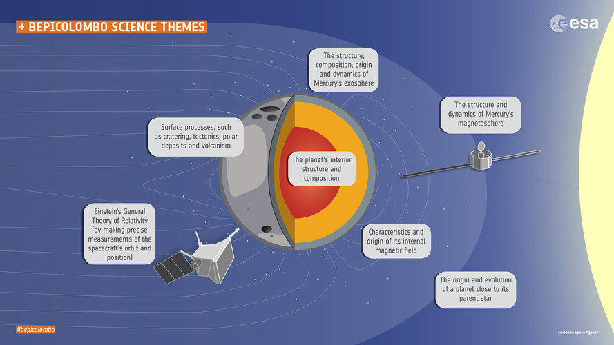 BepiColombo science themes
