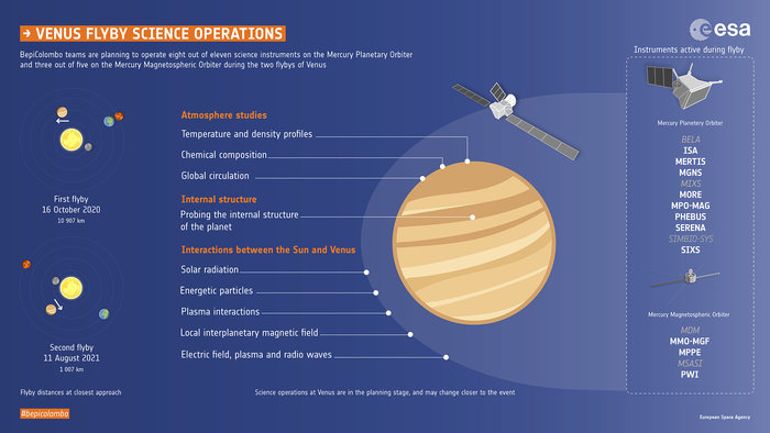 Bepi-Colombo : les survols de Vénus (15.10.2020 ; 11.08.2021) BepiColombo_Venus_flyby_science_node_full_image_2