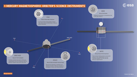 MMO's science instruments