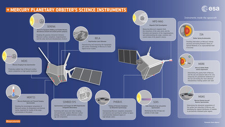 MPO's science instruments