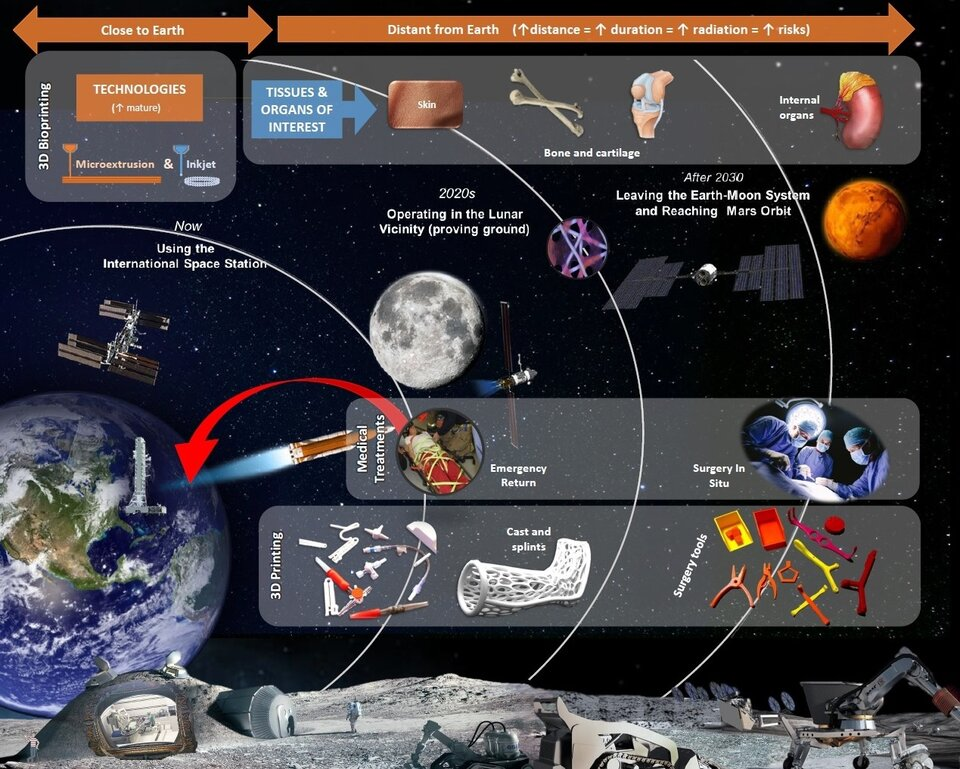 3D bioprinting for space