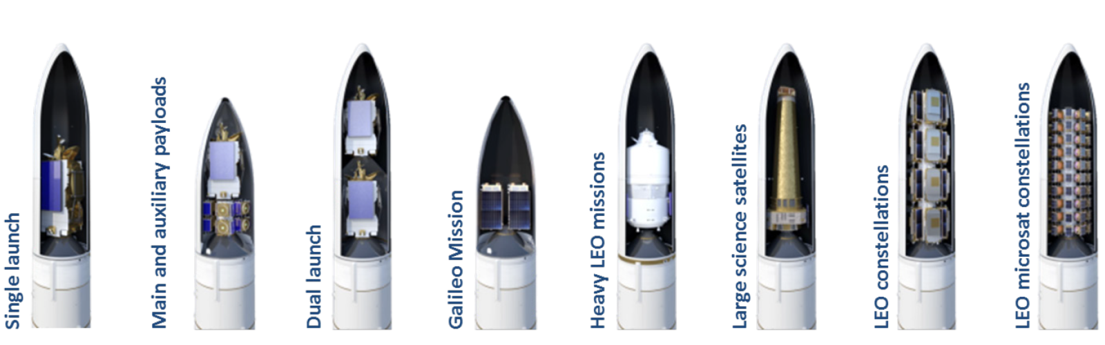 Ariane 6 possible missions and configurations
