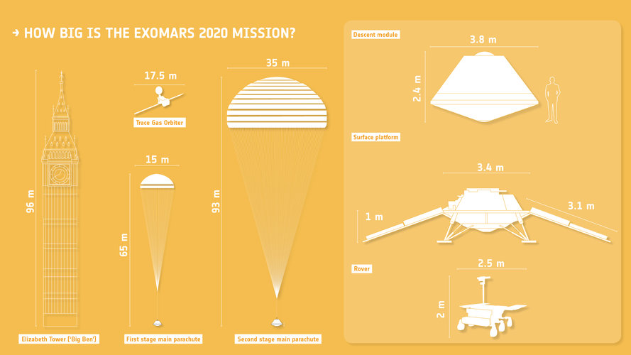 How big is the ExoMars 2020 mission?