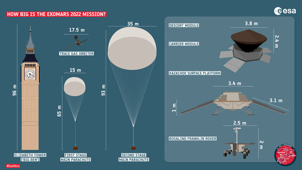How big is the ExoMars 2022 mission?