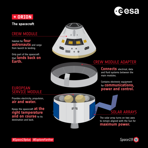 Orion: The spacecraft