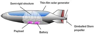Potential High Altitude Pseudo Satellite Design