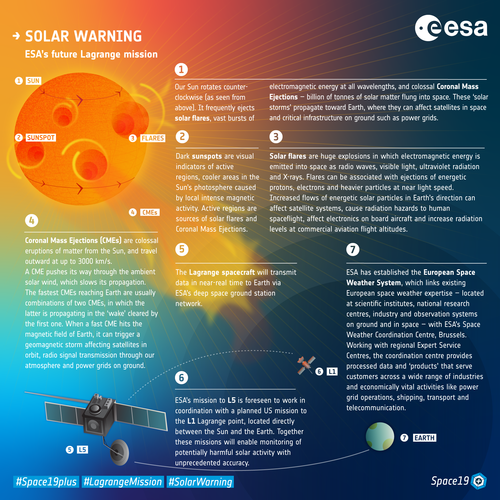 Solar warning infographic
