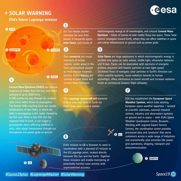 ESA's future Lagrange mission will keep constant watch on our Sun, sending early warning of potentially harmful solar activity before it affects satellites in orbit or power grids on ground
