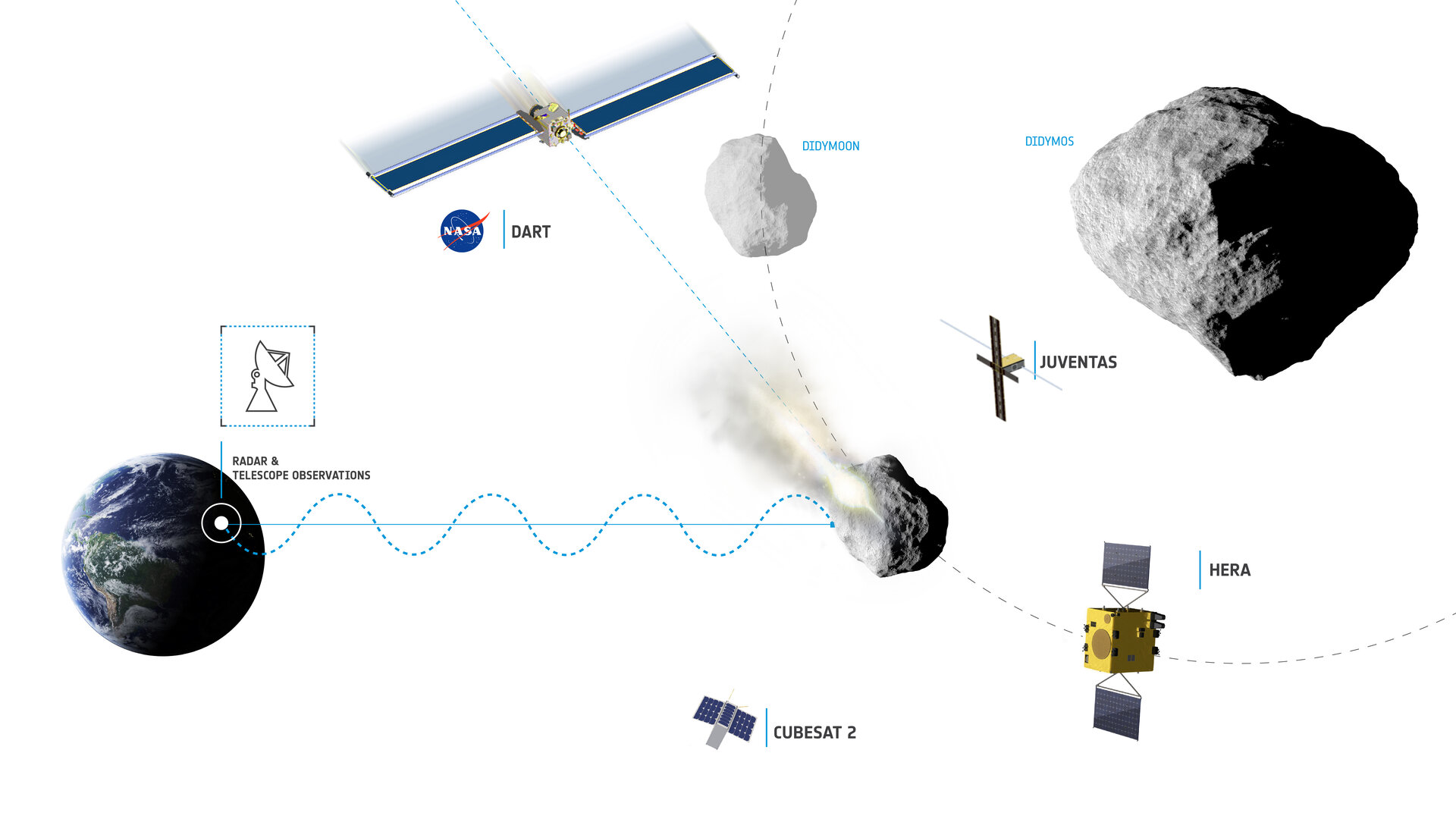Asteroid Impact & Deflection Assessment (AIDA) collaboration