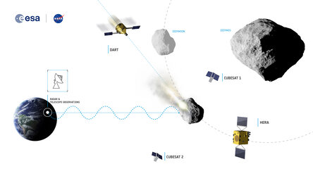 Asteroid Impact & Deflection Assessment (AIDA) mission