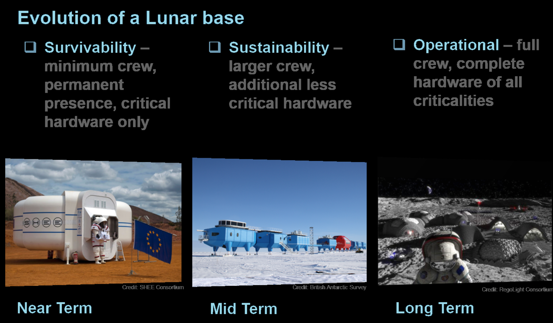 Evolution of a lunar base