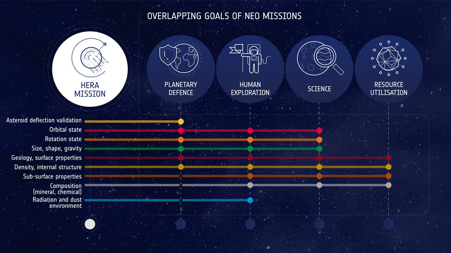 Goals of the Hera mission