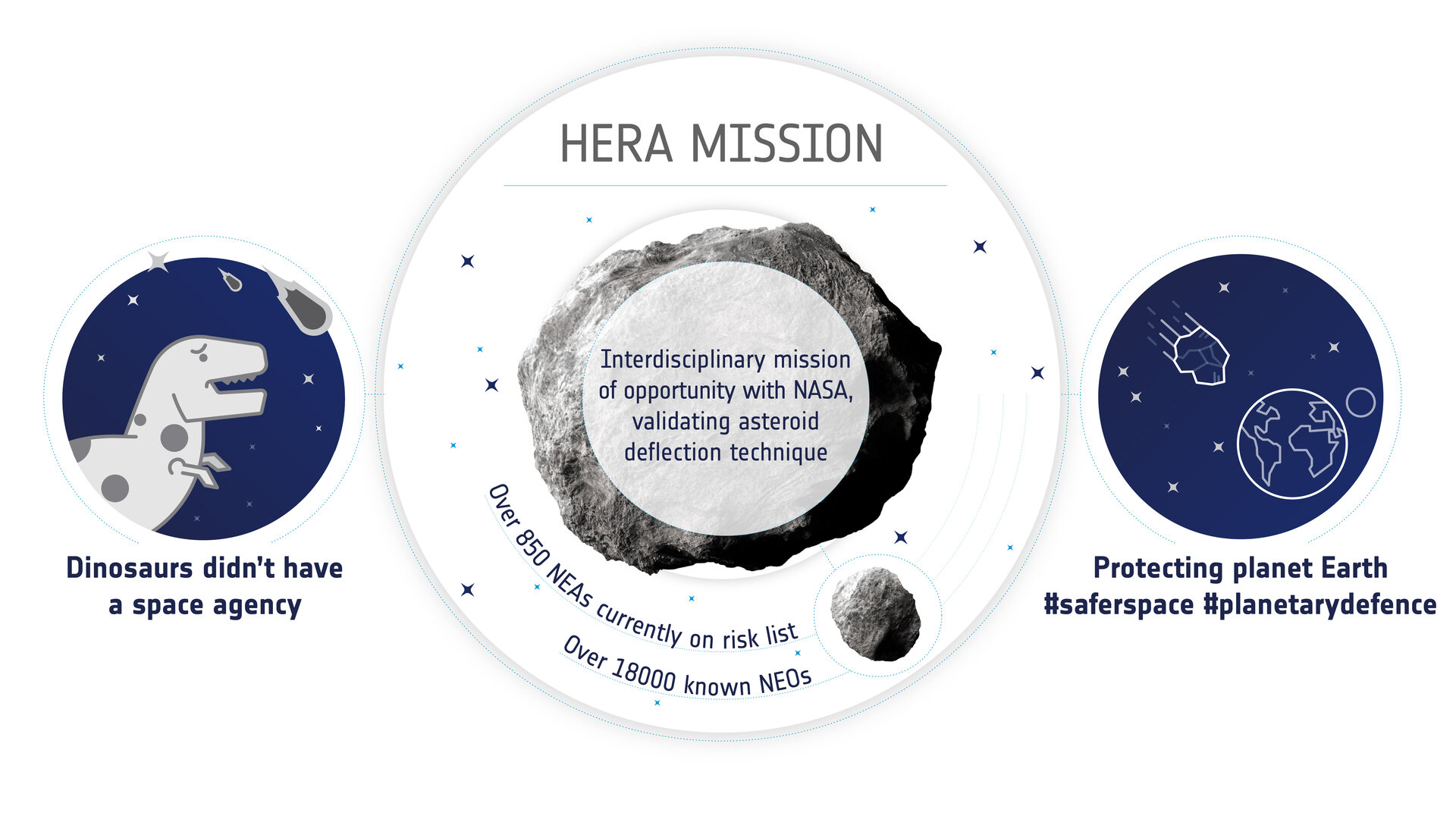 Hera mission overview