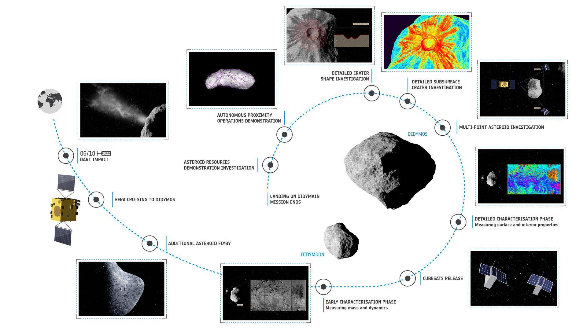 ESA - Hera mission timeline