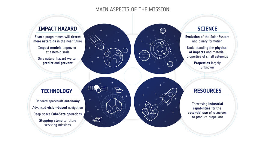 Main aspects of the Hera mission