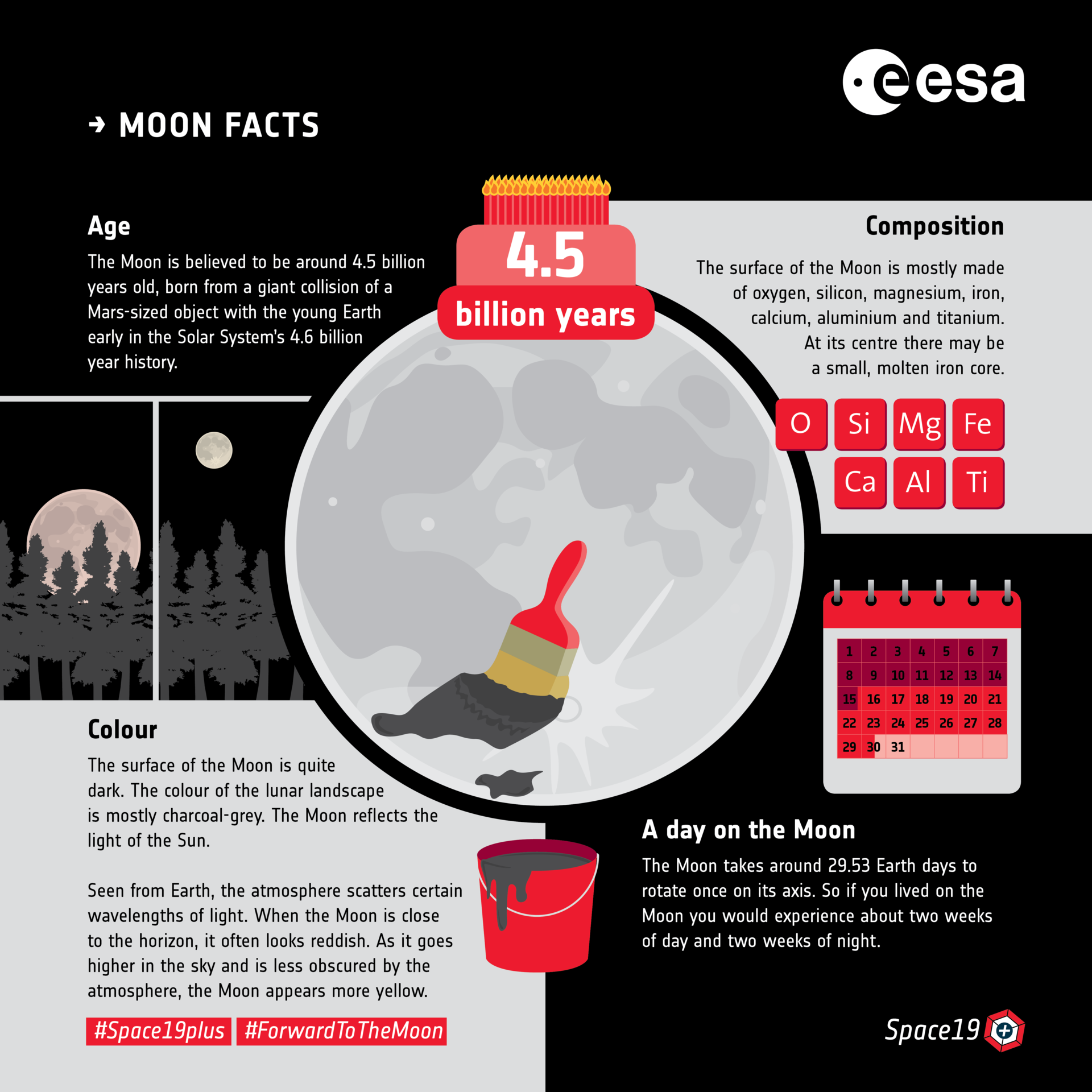 Moon facts: age and composition