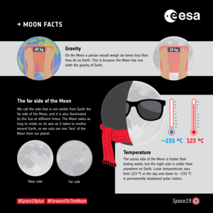 Moon facts: gravity, far side and temperature