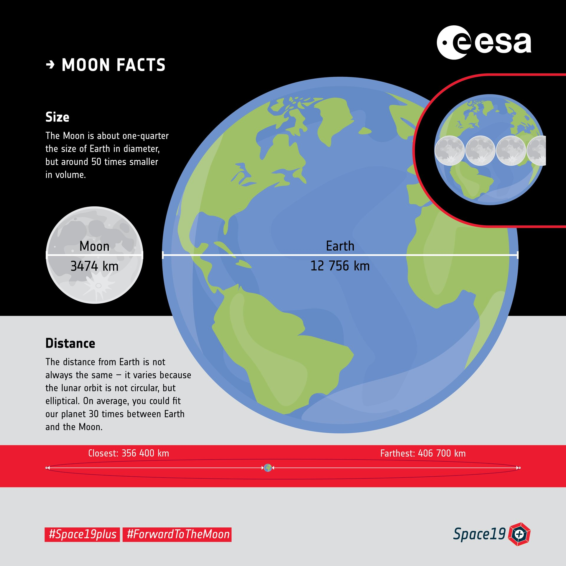 Moon facts: size and distance