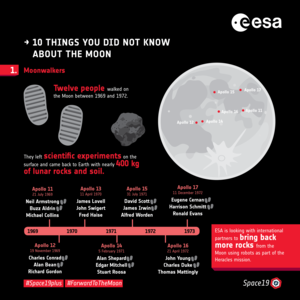 Ten things you did not know about the Moon: 1. Moonwalkers