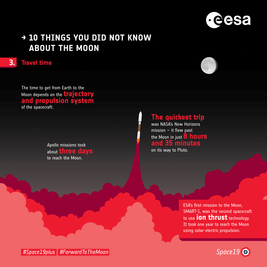 Ten things you did not know about the Moon: 3  Travel time