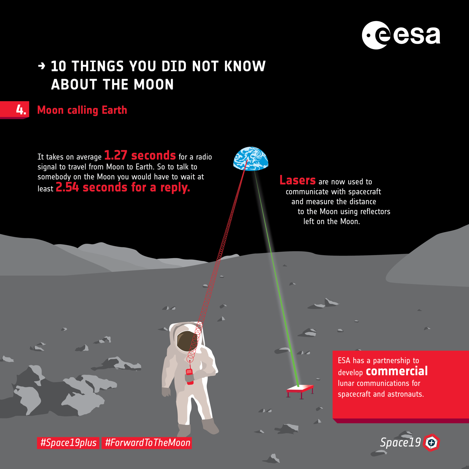 Ten things you did not know about the Moon: 4. Communications