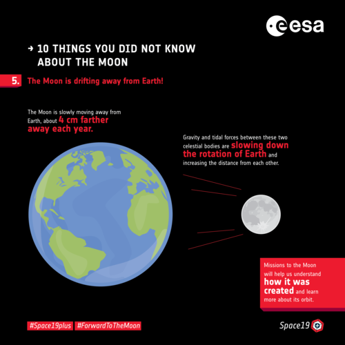 Ten things you did not know about the Moon: 5. Moon drift
