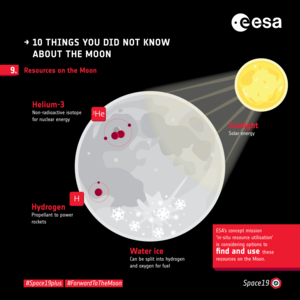 Ten things you did not know about the Moon: 9. Resources