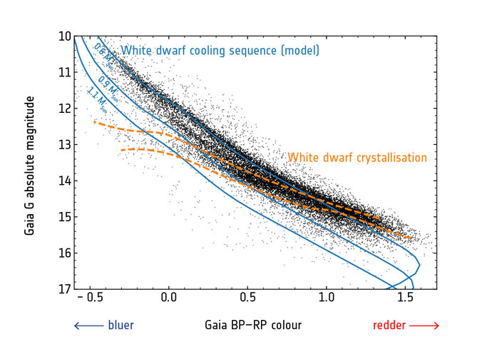 White dwarf cooling sequence and crystallisation