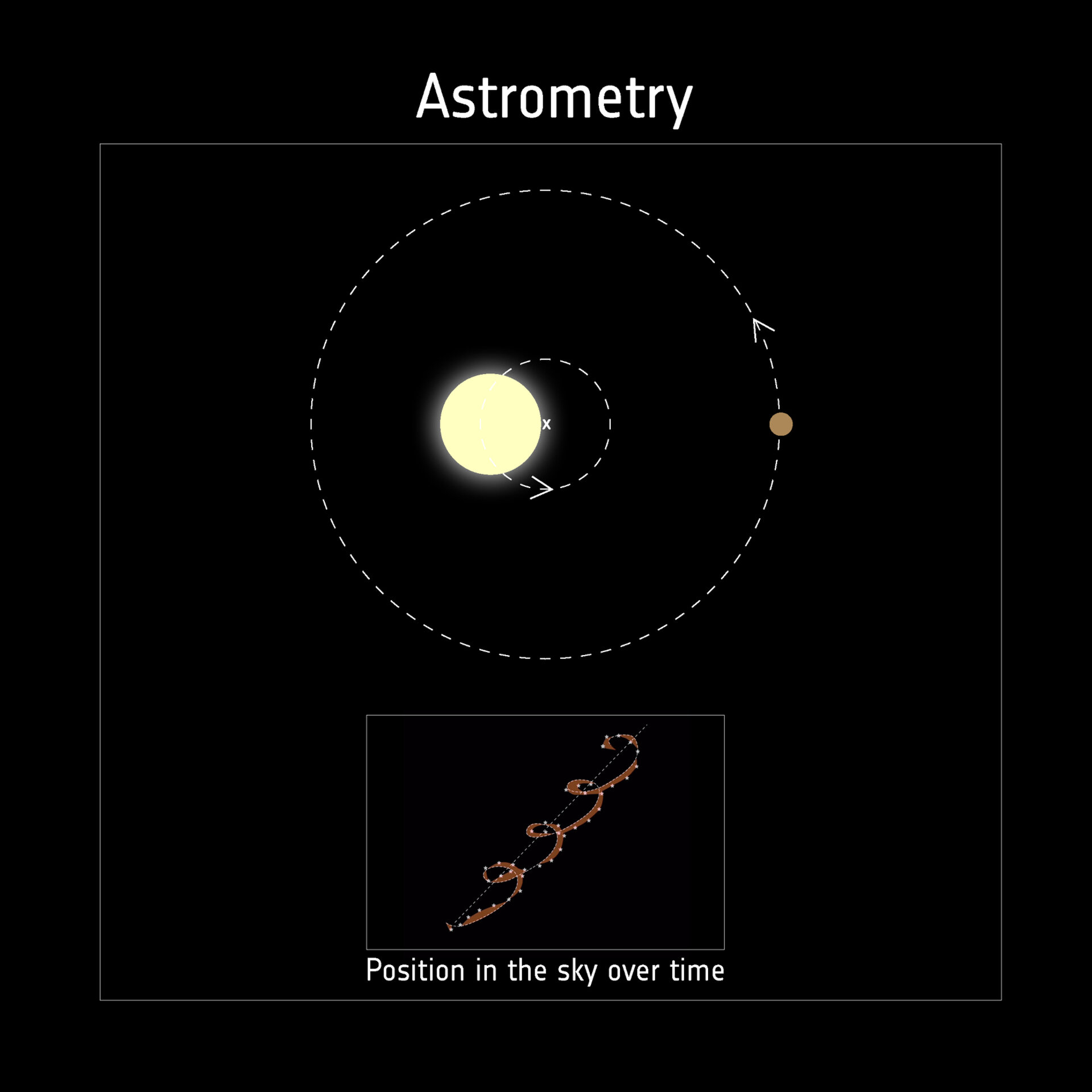 Detecting exoplanets with astrometry