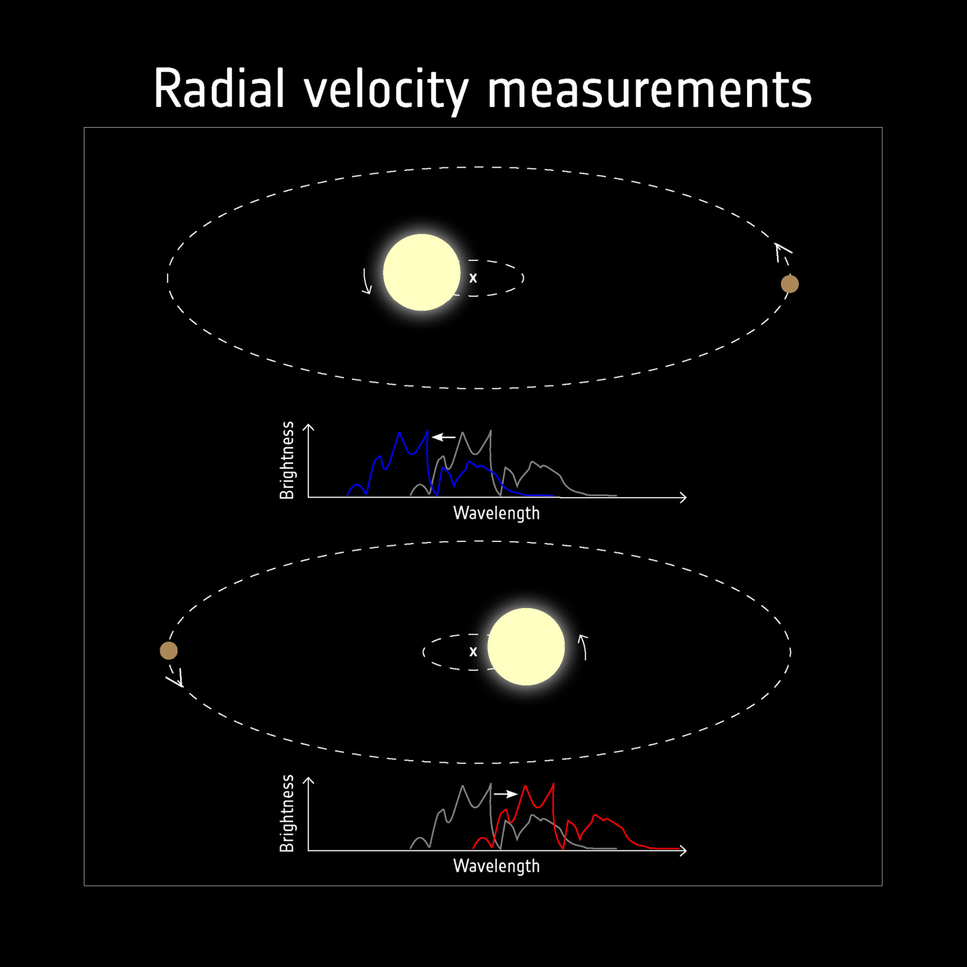 Detecting exoplanets with radial velocity