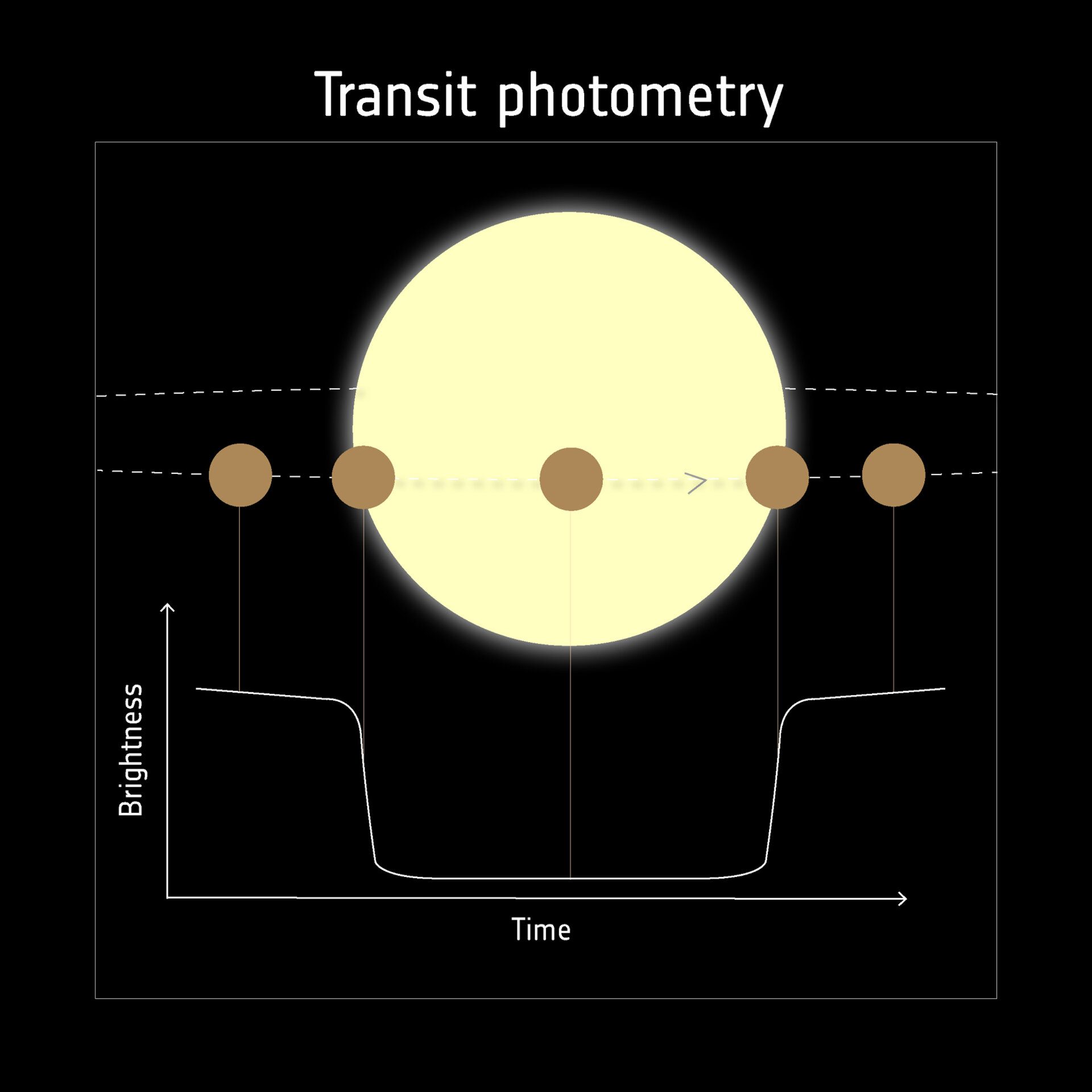 Detecting exoplanets with transits