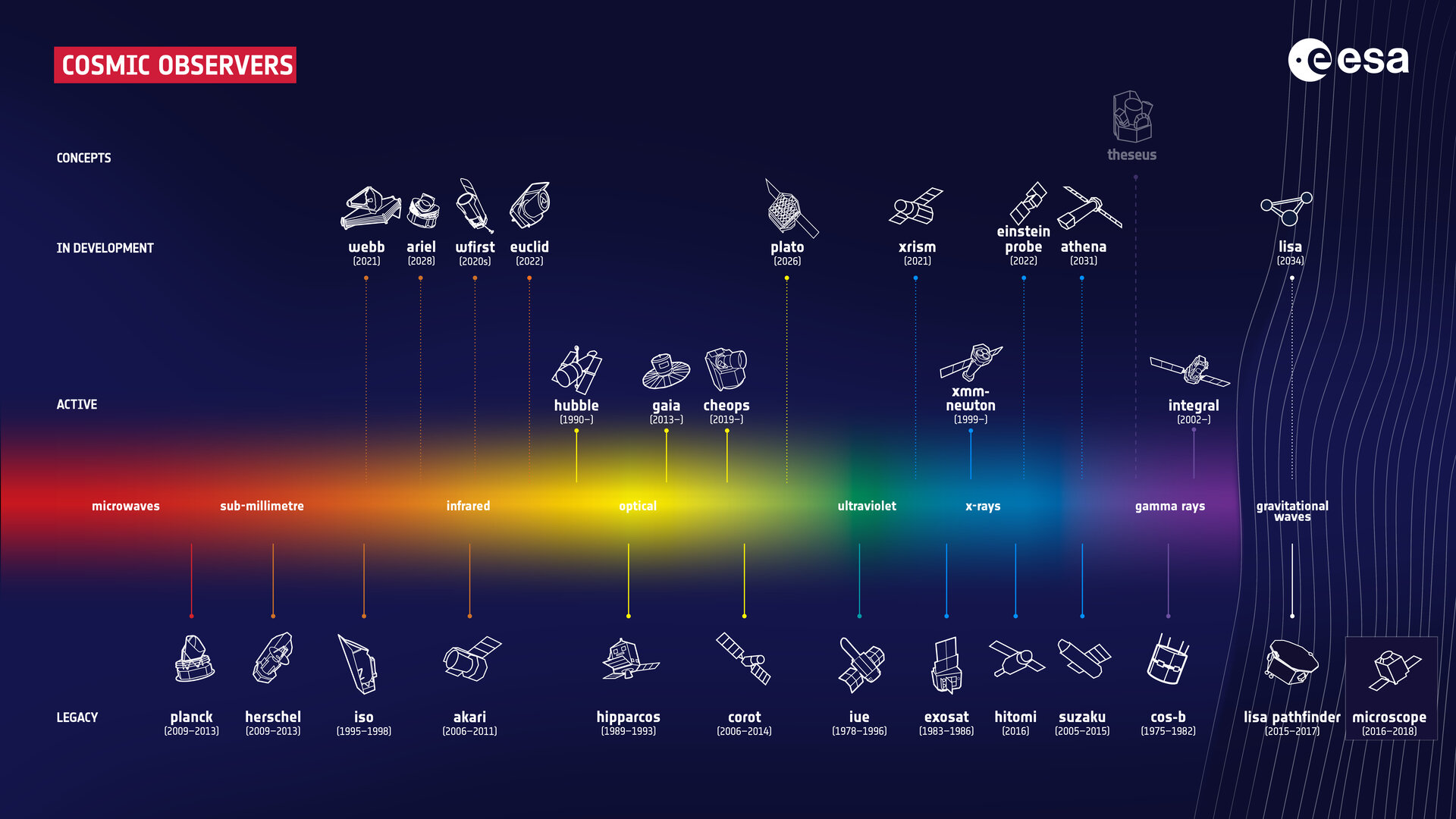 infografika zobrazuje minulé/současné/budoucí mise a co zkoumají (rádiové vlny, …