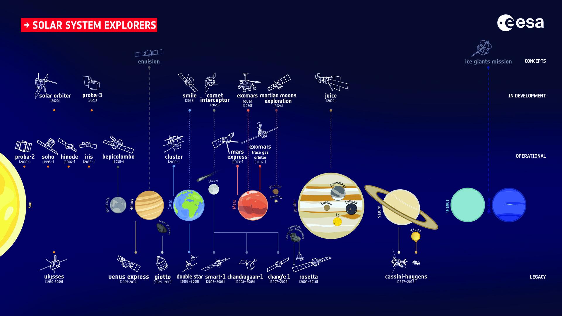 Esa Esas Fleet Of Solar System Explorers